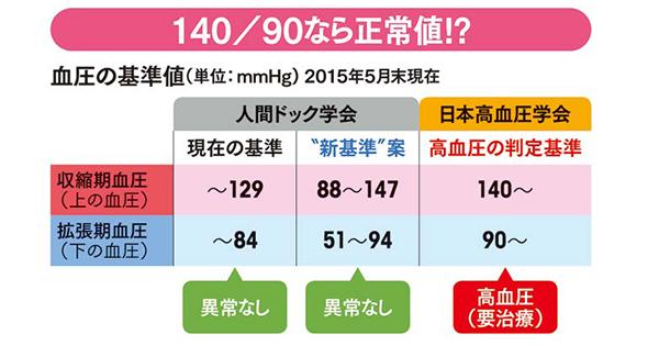 結局、治療すべきか否か 高血圧の新基準値騒動の顛末