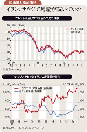 OPEC減産合意も順守に疑問 <br />原油価格の天井は高くない