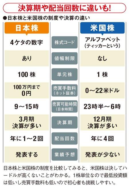 日本株と米国株の違い