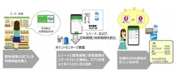 EcoBuy(エコバイ)の仕組み