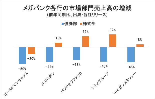 メガバンク各行の市場部門売上高の増減/グラフ