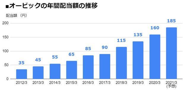 オービック(4684)の年間配当額の推移