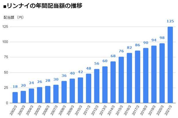 リンナイ(5947)の年間配当額の推移