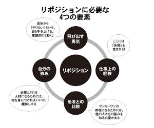 リポジションを成功させるために必要な4つの要素