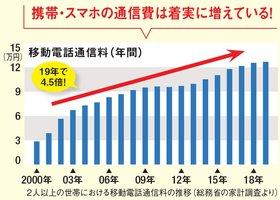 携帯・スマホの通信費は着実に増えている!