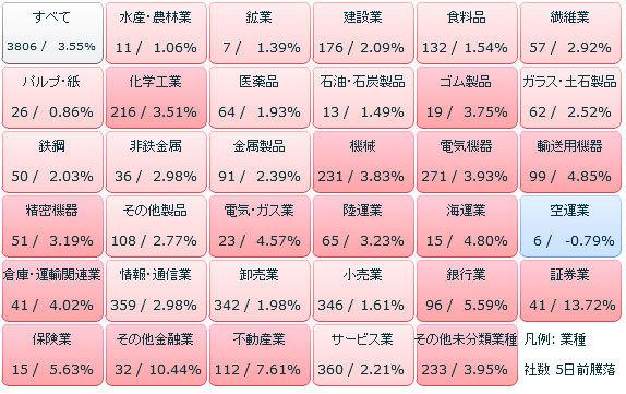 日銀の追加緩和相場で買われた株!