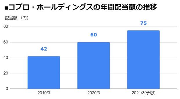 コプロ・ホールディングス(7059)の年間配当額の推移