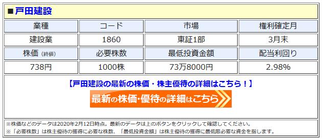 戸田建設の最新株価はこちら!