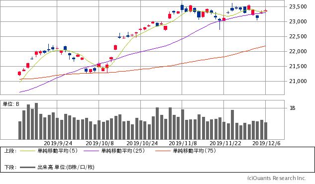 ブシロード 株価 予想