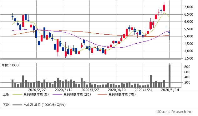 ホロン(7748)チャート/日足・3カ月