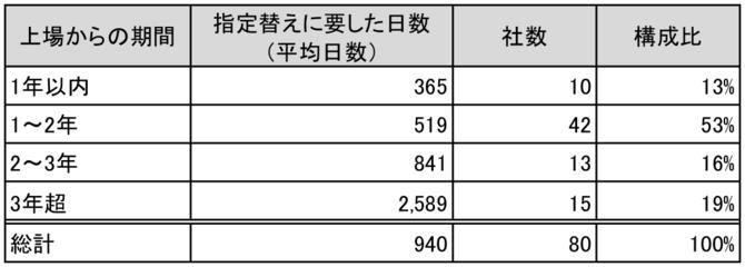 (出所:東証データよりシニフィアン分析)