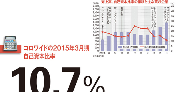 【コロワイド】カッパ買収で自己資本比率低下も株高支える1000億円の含み益