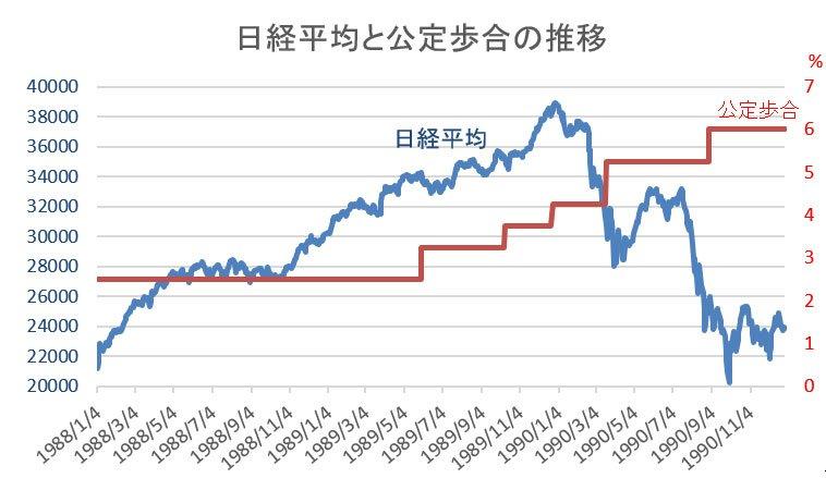 日経平均と公定歩合の推移
