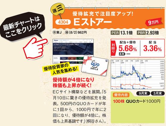 優待名人・桐谷広人さんがおすすめするEストアーの最新株価はこちら!