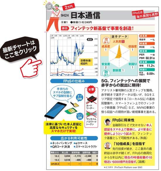 日本通信の最新株価はこちら!
