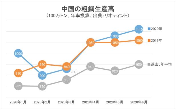 中国の粗鋼生産高グラフ