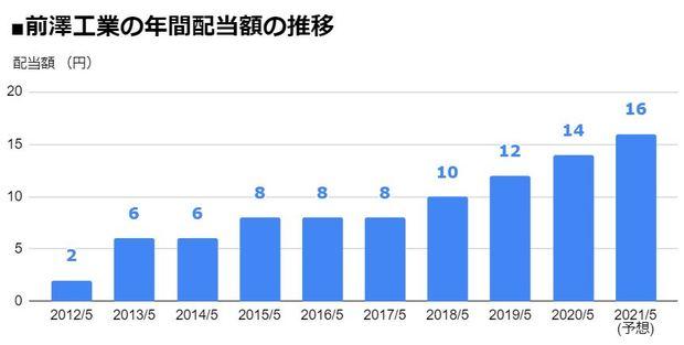 前澤工業(6489)の年間配当額の推移