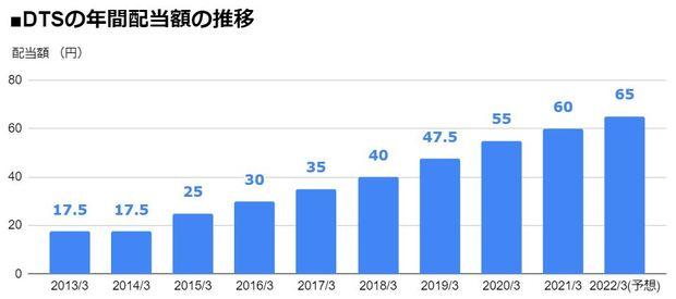 DTS(9682)の年間配当額の推移