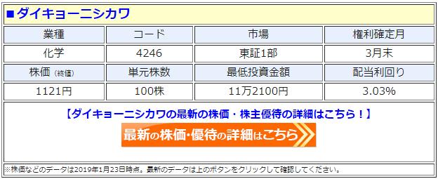 ダイキョーニシカワ(4246)の最新の株価