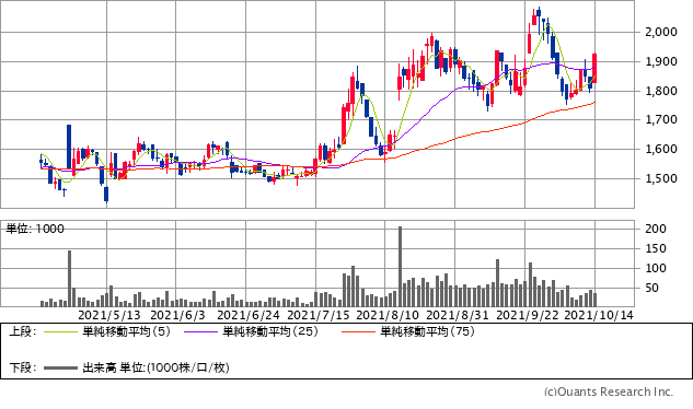 日本システム技術(4323)チャート/日足・6カ月
