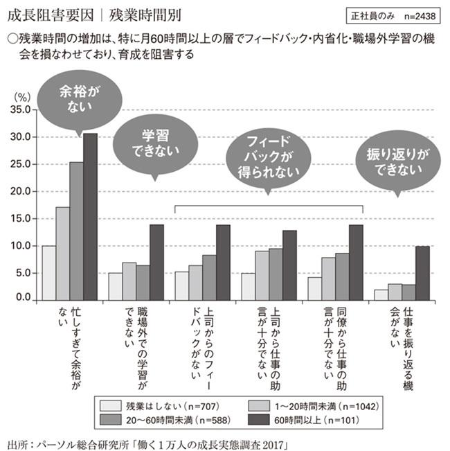 「成長阻害要因 残業時間別」の図