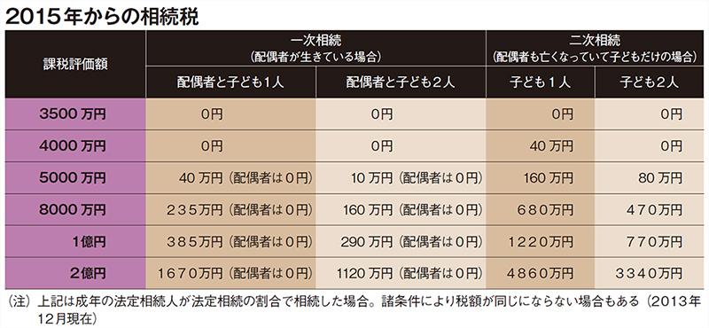 2015年からの相続税