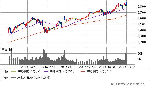 アマゾン(AMZN)/日足・6カ月(出典:SBI証券公式サイト)