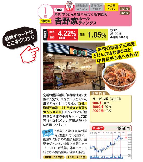 吉野家ホールディングスの最新株価はこちら!