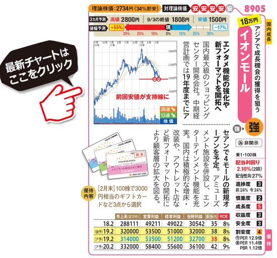 イオンモールの最新株価はこちら!
