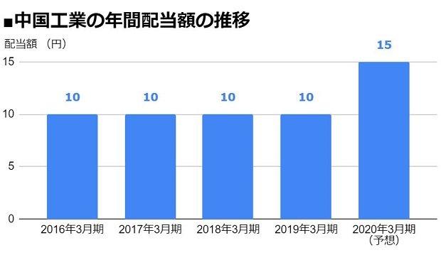 中国工業(5974)の年間配当額の推移