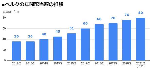 ベルク(9974)の年間配当額の推移