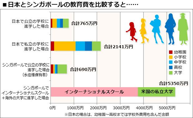 日本とシンガポールの教育費の比較