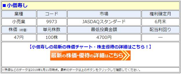 小僧寿し(9973)の最新の株価