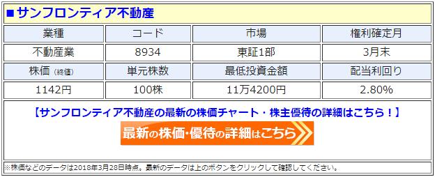 サンフロンティア不動産(8934)の最新の株価