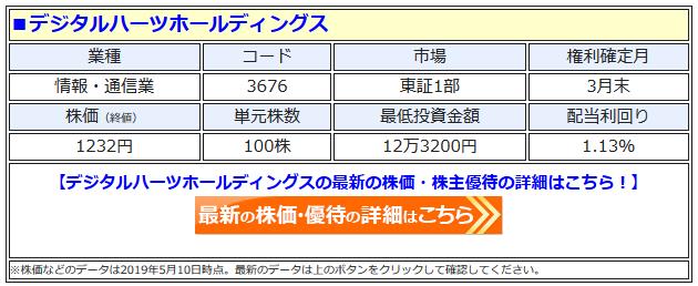 デジタルハーツホールディングス(3676)の株価
