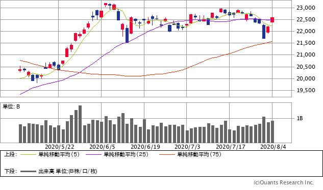 日経平均株価チャート/日足・3カ月