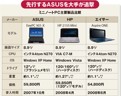 先行するASUSを大手が追撃 ミニノートPC主要製品比較