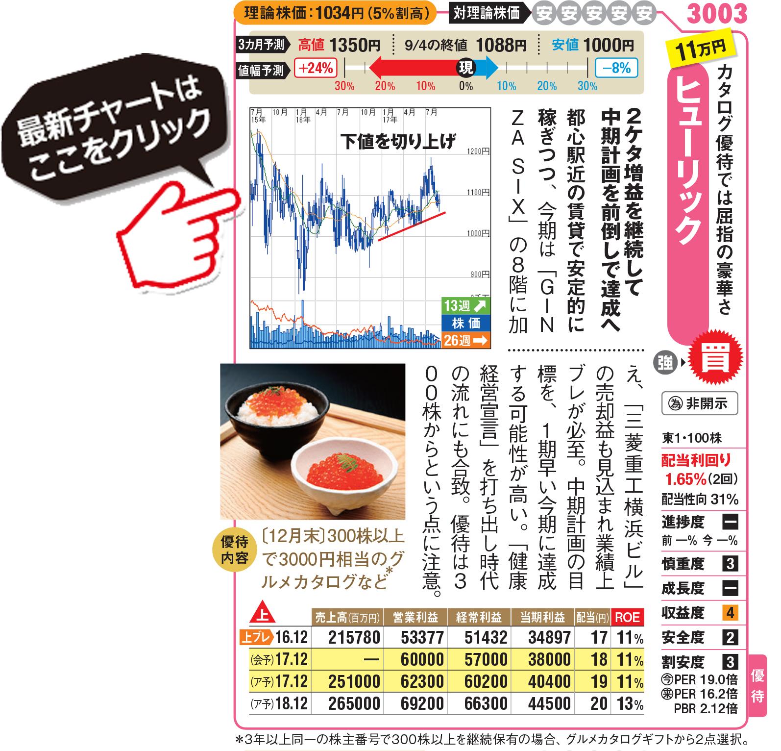 リック 株価 ヒュー
