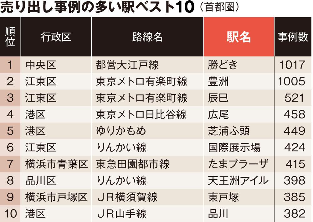 中古マンションが売れる駅ランキング・ベスト10!<br />7位たまプラ、4位広尾、そして1位は?
