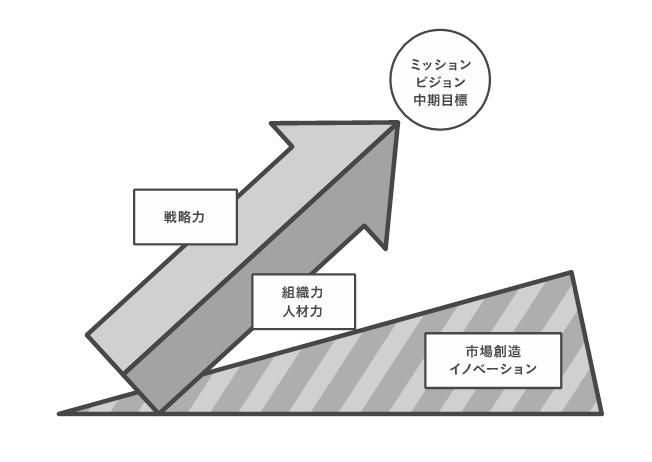 組織の成長