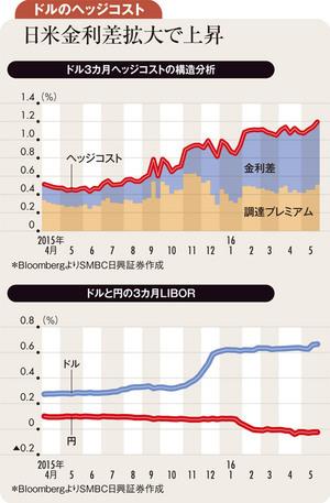 米利上げと日銀緩和期待の再浮上で外債投資コスト上昇