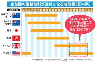 主な国の為替取引が活発になる時間帯