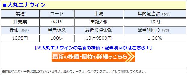 大丸エナウィン(9818)の株価