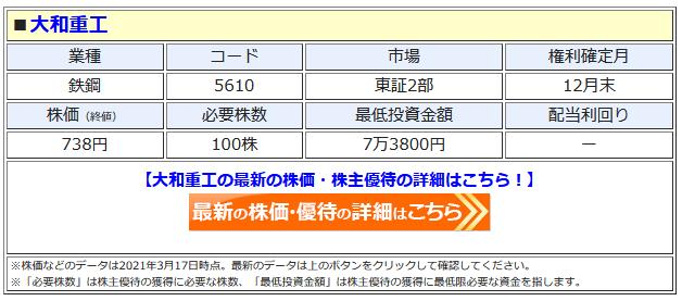 大和重工の最新株価はこちら!