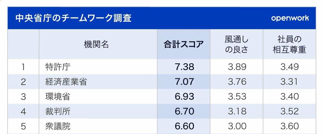 チームワークの良い省庁ランキング1位~5位