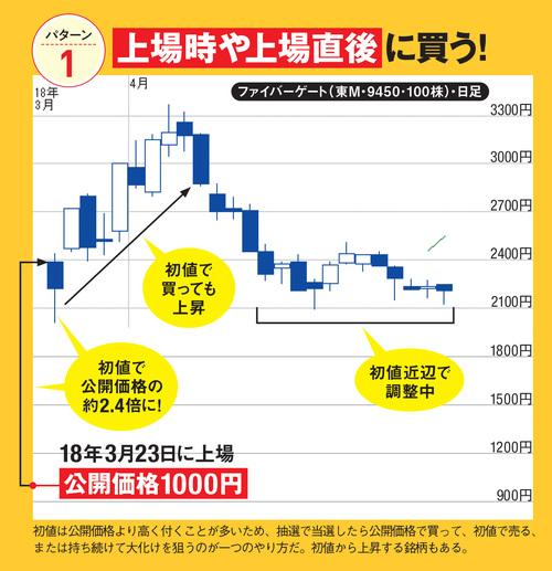 IPOの儲け方(1):上場時や上場直後に買う!