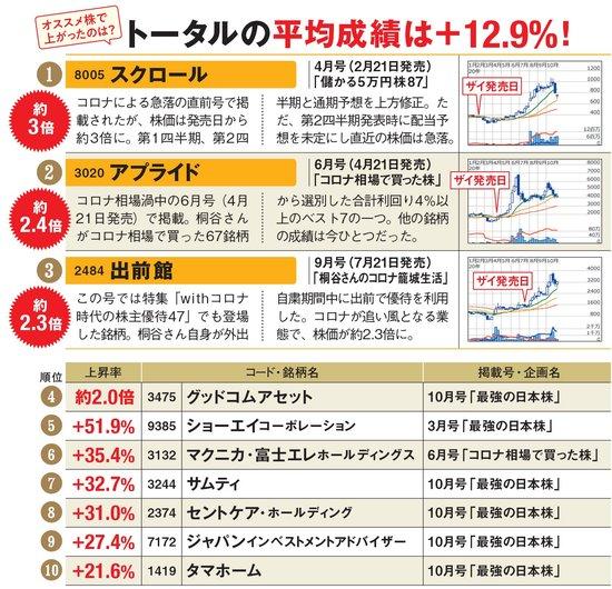 桐谷さんの「おすすめ株」で値上がりした銘柄は?