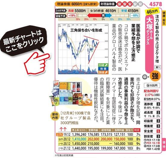 大塚ホールディングスの最新株価はこちら!