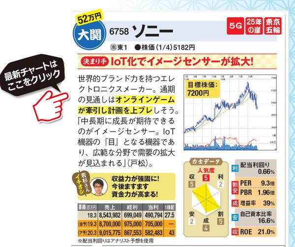 ソニーの最新株価はこちら!