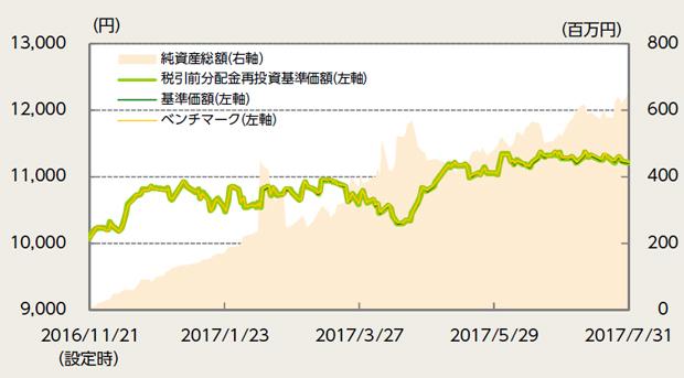 「<購入・換金手数料なし>ニッセイ日経平均インデックスファンド」の運用実績